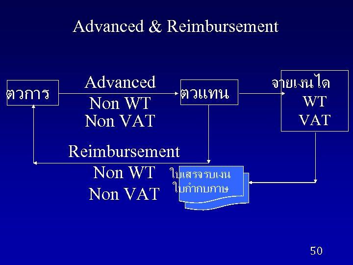 Advanced & Reimbursement ตวการ Advanced Non WT Non VAT ตวแทน จายเงนได WT VAT Reimbursement