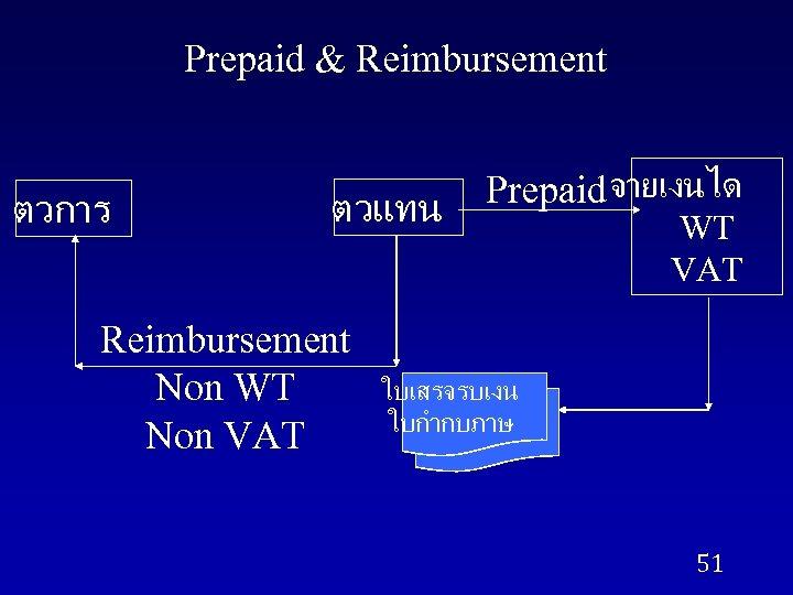 Prepaid & Reimbursement ตวการ ตวแทน Reimbursement Non WT Non VAT Prepaid จายเงนได WT VAT