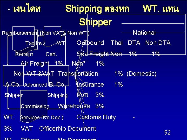 • เงนไดท Shipping ตองหก Shipper National Reimbursement (Non VAT& Non WT. ) Tax