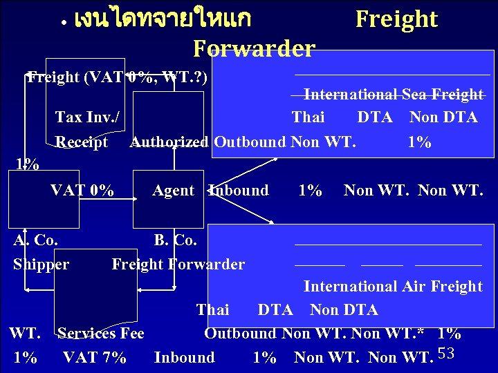 • เงนไดทจายใหแก Forwarder Freight (VAT 0%, WT. ? ) Tax Inv. / Receipt