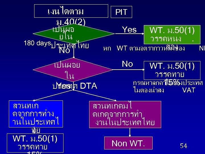 เงนไดตาม ม. 40(2) PIT เปนผอ ยใน 180 daysประเทศไทย No Yes หก เปนผอย ใน Yes