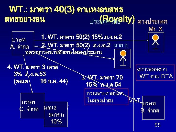 WT. : มาตรา 40(3) คาแหงลขสทธ สทธอยางอน (Royalty) ตางประเทศไทย Mr. X 1. WT. มาตรา 50(2)