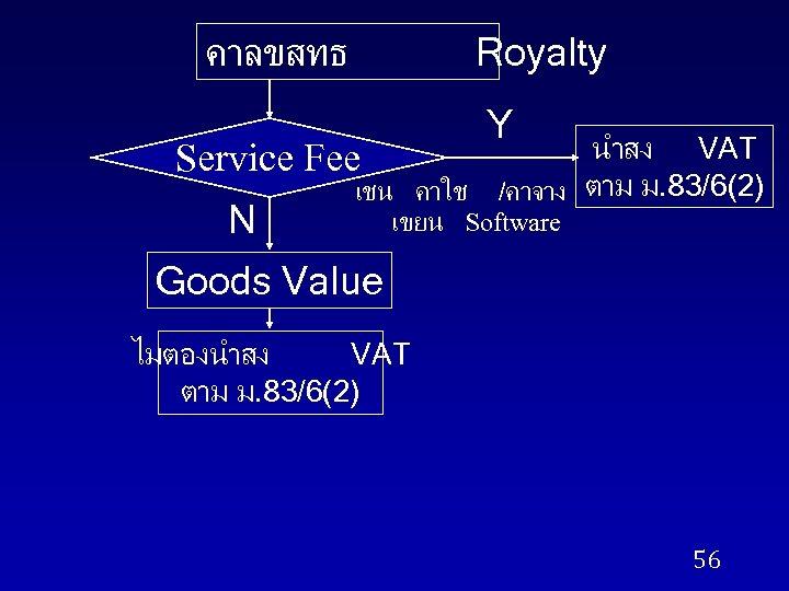 คาลขสทธ Royalty Service Fee N Y นำสง VAT /คาจาง ตาม ม. 83/6(2) เชน คาใช