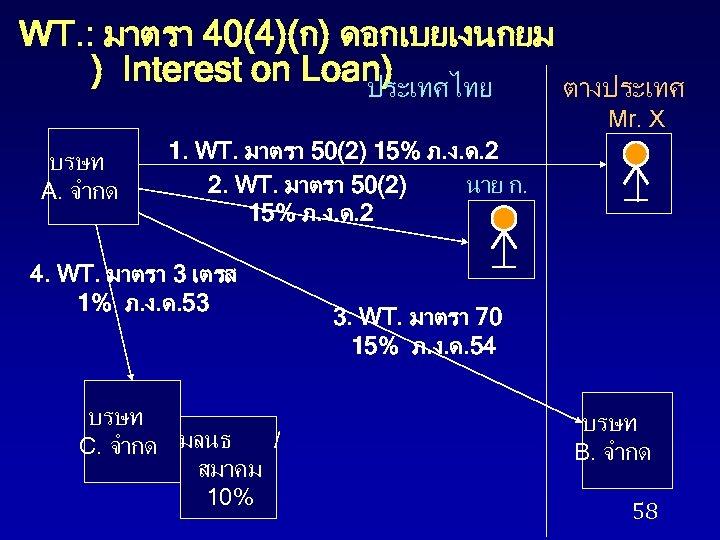 WT. : มาตรา 40(4)(ก) ดอกเบยเงนกยม ) Interest on Loan) ประเทศไทย ตางประเทศ Mr. X บรษท