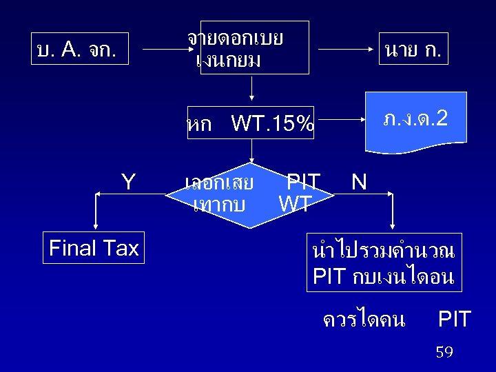 จายดอกเบย เงนกยม Y Final Tax นาย ก. หก WT. 15% บ. A. จก. ภ.