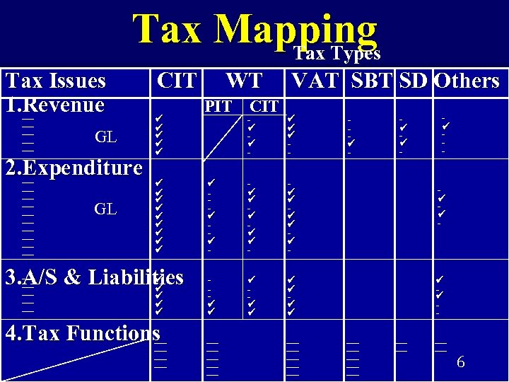 Tax Mapping Tax Types Tax Issues 1. Revenue GL 2. Expenditure GL CIT 3.