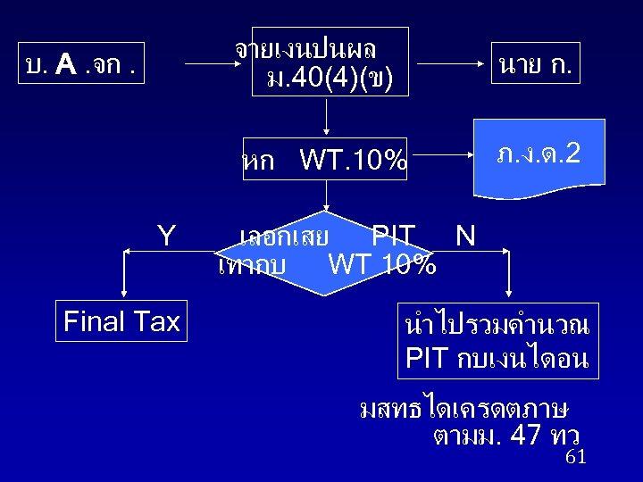 จายเงนปนผล ม. 40(4)(ข) Y Final Tax นาย ก. หก WT. 10% บ. A. จก.