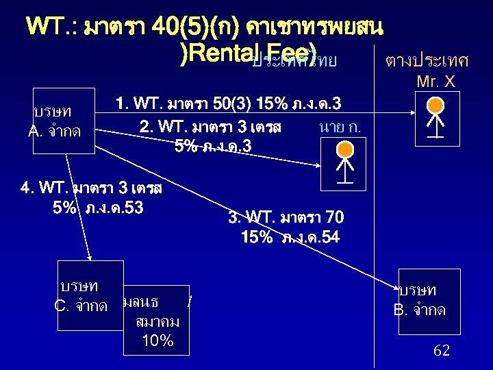 WT. : มาตรา 40(5)(ก) คาเชาทรพยสน )Rental Fee) ประเทศไทย ตางประเทศ Mr. X บรษท A. จำกด