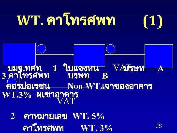 WT. คาโทรศพท (1) VAT บมจ. ทศท. 1 ใบแจงหน บรษท A 3 คาโทรศพท บรษท B