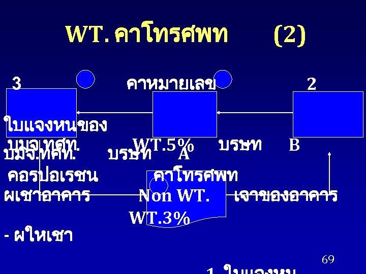 WT. คาโทรศพท 3 คาหมายเลข ใบแจงหนของ บมจ. ทศท. WT. 5% บมจ. ทศท. บรษท A คอรปอเรชน