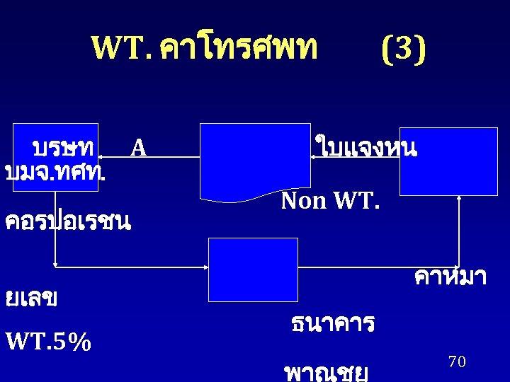 WT. คาโทรศพท บรษท A บมจ. ทศท. คอรปอเรชน ยเลข WT. 5% (3) ใบแจงหน Non WT.