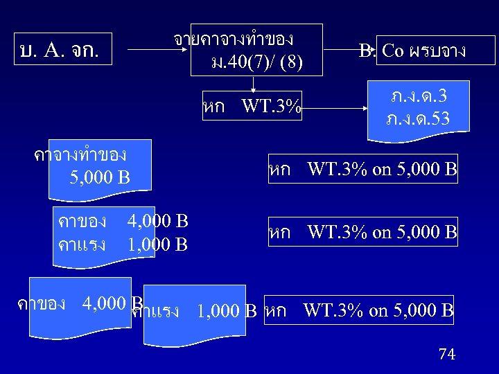 จายคาจางทำของ ม. 40(7)/ (8) บ. A. จก. หก WT. 3% B. Co ผรบจาง ภ.