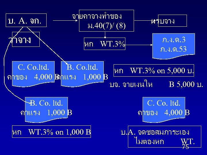 บ. A. จก. จายคาจางทำของ ม. 40(7)/ (8) วาจาง หก WT. 3% ผรบจาง ภ. ง.
