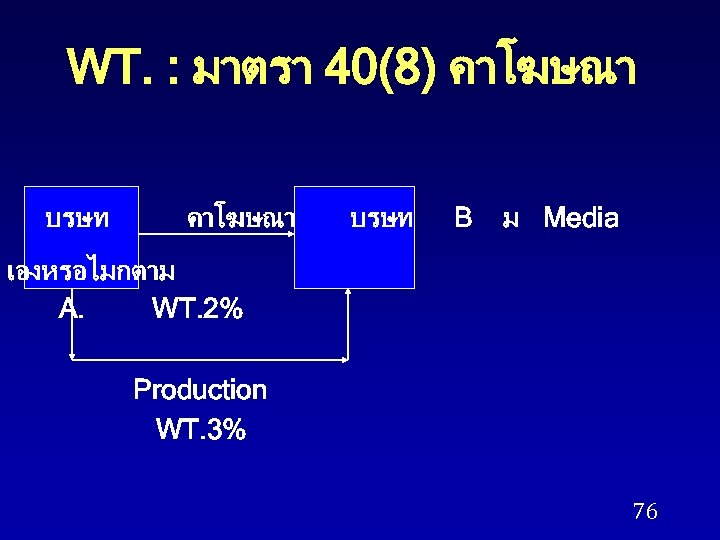 WT. : มาตรา 40(8) คาโฆษณา บรษท B ม Media เองหรอไมกตาม A. WT. 2% Production