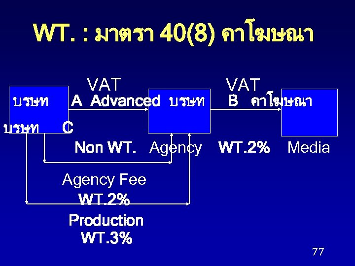 WT. : มาตรา 40(8) คาโฆษณา บรษท VAT A Advanced บรษท VAT B คาโฆษณา C