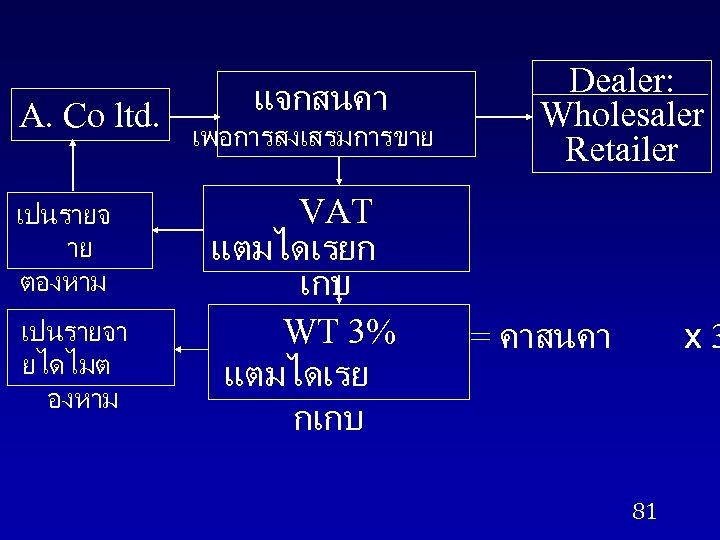 A. Co ltd. เปนรายจ าย ตองหาม เปนรายจา ยไดไมต องหาม แจกสนคา เพอการสงเสรมการขาย VAT แตมไดเรยก เกบ