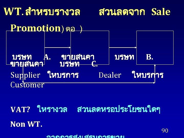 WT. สำหรบรางวล Promotion) ตอ สวนลดจาก Sale ) บรษท A. ขายสนคา บรษท B. ขายสนคา บรษท