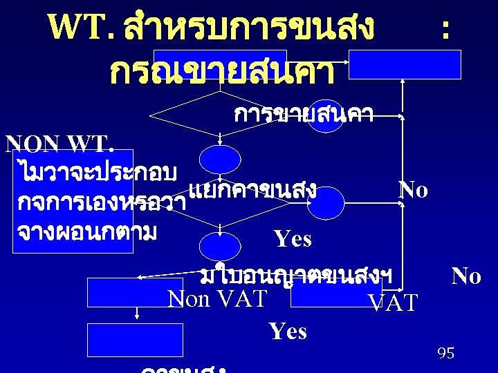 WT. สำหรบการขนสง กรณขายสนคา : การขายสนคา NON WT. ไมวาจะประกอบ แยกคาขนสง กจการเองหรอวา จางผอนกตาม Yes No มใบอนญาตขนสงฯ