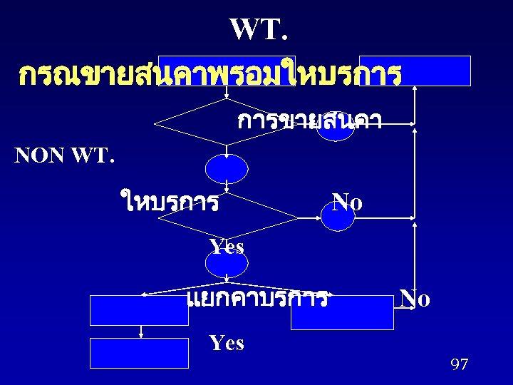 WT. กรณขายสนคาพรอมใหบรการ การขายสนคา NON WT. ใหบรการ No Yes แยกคาบรการ Yes No 97