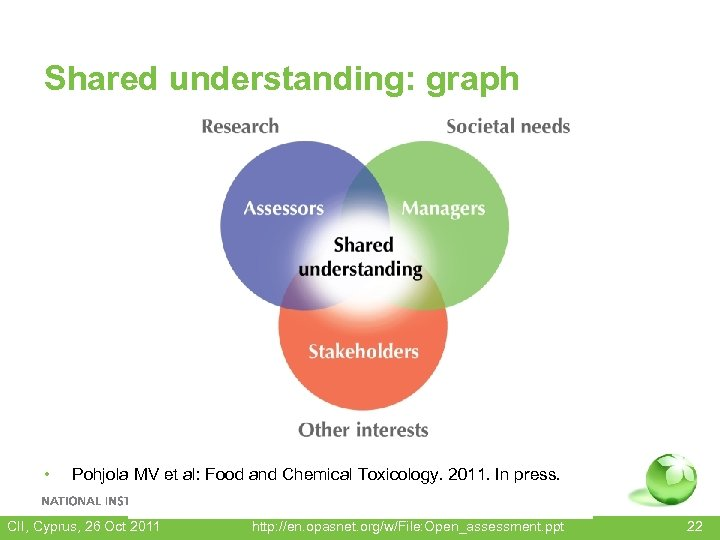 Shared understanding: graph • Pohjola MV et al: Food and Chemical Toxicology. 2011. In