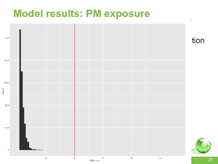 Model results: PM exposure • Exposure concentration distribution in the population <15 km away
