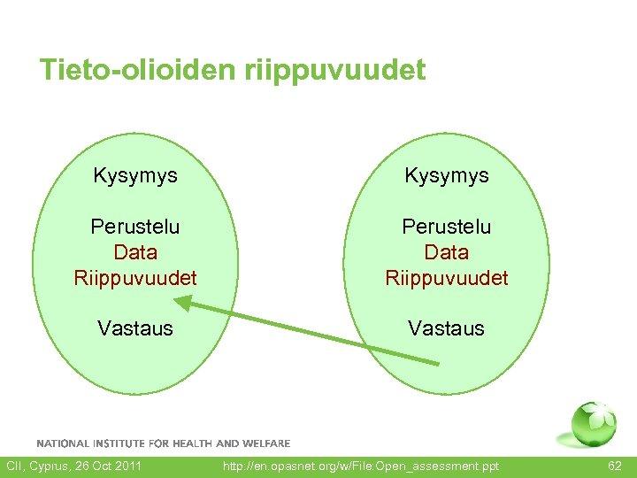 Tieto-olioiden riippuvuudet Kysymys Perustelu Data Riippuvuudet Vastaus CII, Cyprus, 26 Oct 2011 http: //en.