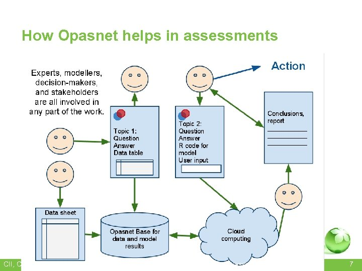 How Opasnet helps in assessments • https: //docs. google. com/drawings/d/1 f 1 s 1
