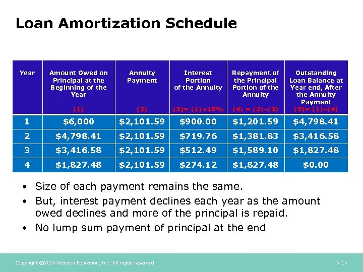Loan Amortization Schedule Year Amount Owed on Principal at the Beginning of the Year