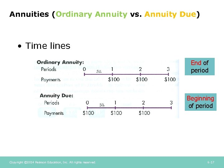 Annuities (Ordinary Annuity vs. Annuity Due) • Time lines End of period Beginning of