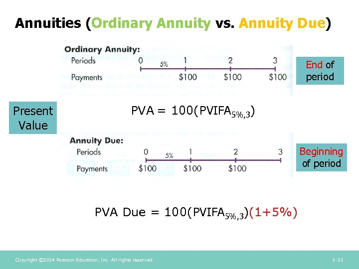 Annuities (Ordinary Annuity vs. Annuity Due) End of period Present Value PVA = 100(PVIFA