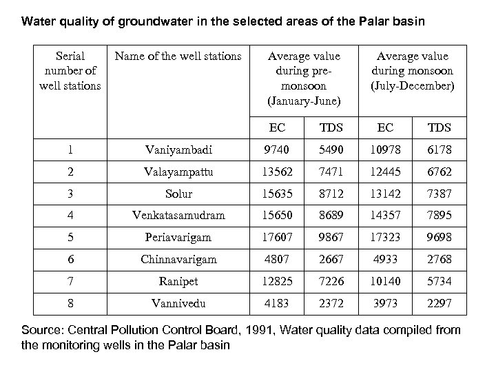 Water quality of groundwater in the selected areas of the Palar basin Serial number