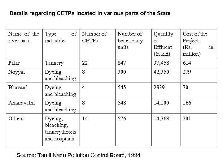 Details regarding CETPs located in various parts of the State Name of the Type