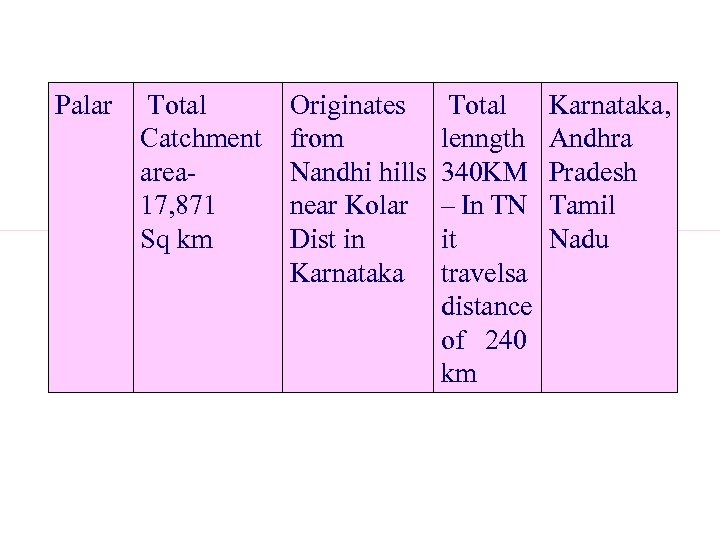 Palar Total Catchment area- 17, 871 Sq km Originates Total from lenngth Nandhi hills