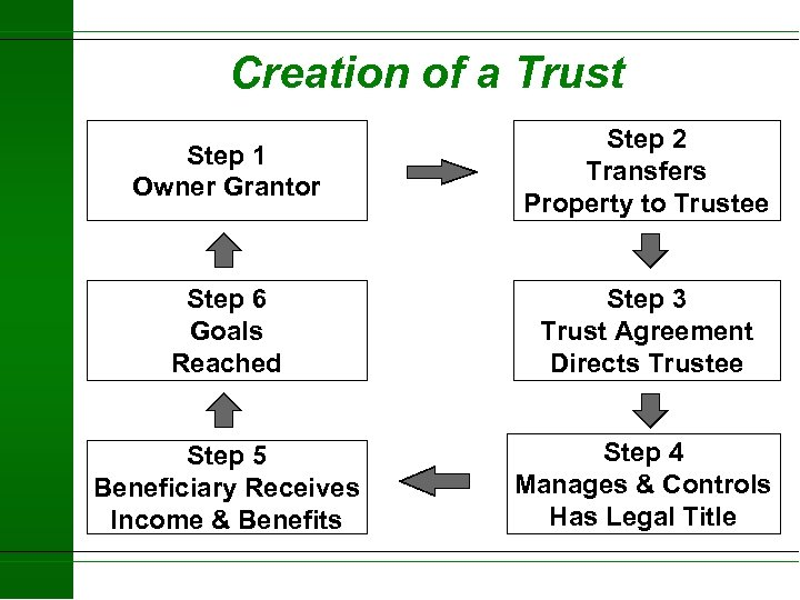 Creation of a Trust Step 1 Owner Grantor Step 2 Transfers Property to Trustee