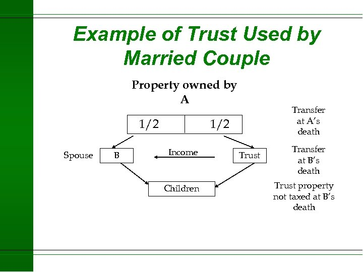 Example of Trust Used by Married Couple Property owned by A 1/2 Spouse B