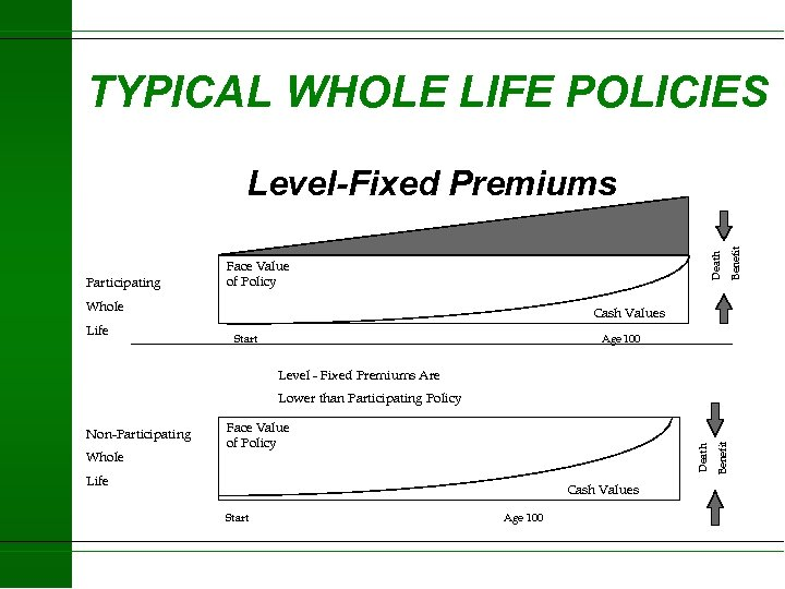 TYPICAL WHOLE LIFE POLICIES Face Value of Policy Whole Life Benefit Participating Death Level-Fixed