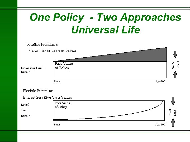 One Policy - Two Approaches Universal Life Flexible Premiums Start Death Increasing Death Benefit