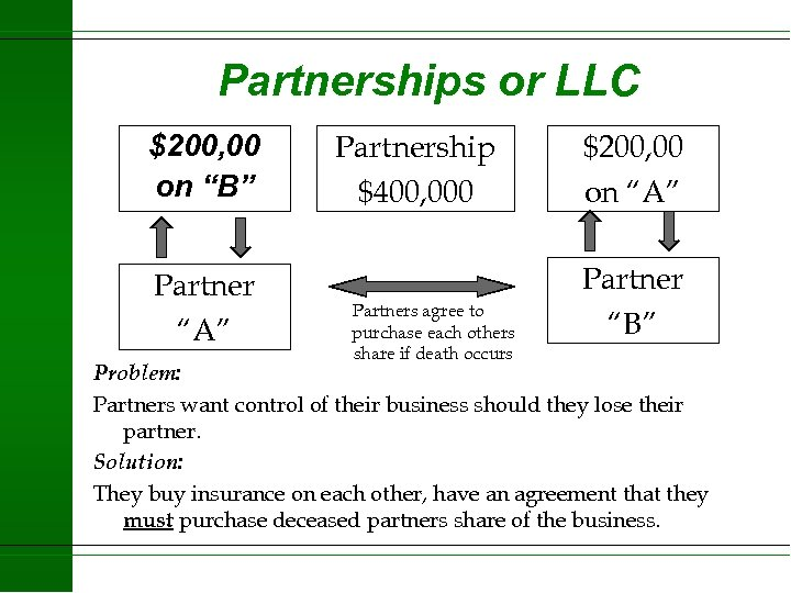 "Partnerships or LLC $200, 00 on ""B"" Partner ""A"" Partnership $400, 000 Partners agree"