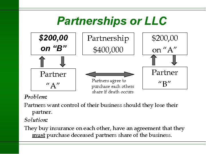 "Partnerships or LLC $200, 00 on ""B"" Partner ""A"" Partnership $400, 000 Partners agree"