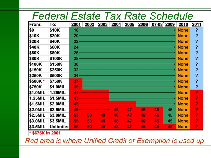 Federal Estate Tax Rate Schedule Red area is where Unified Credit or Exemption is