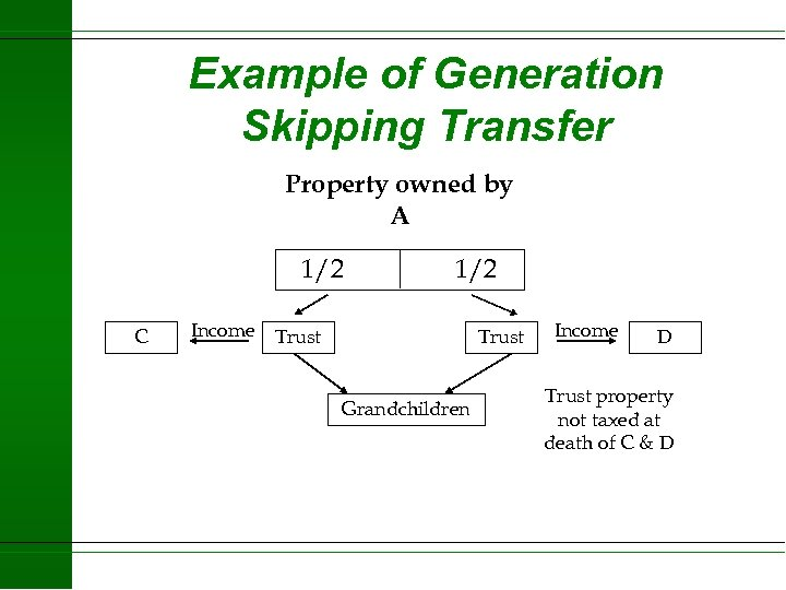 Example of Generation Skipping Transfer Property owned by A 1/2 C Income 1/2 Trust
