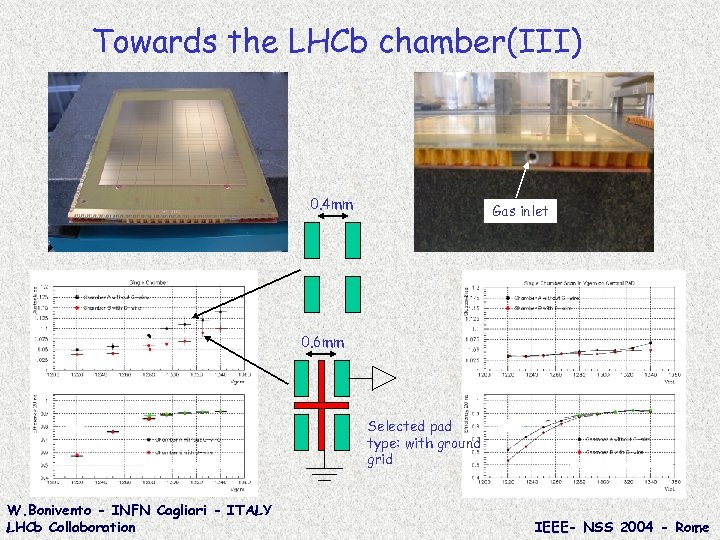 Towards the LHCb chamber(III) 0. 4 mm Gas inlet 0. 6 mm Selected pad