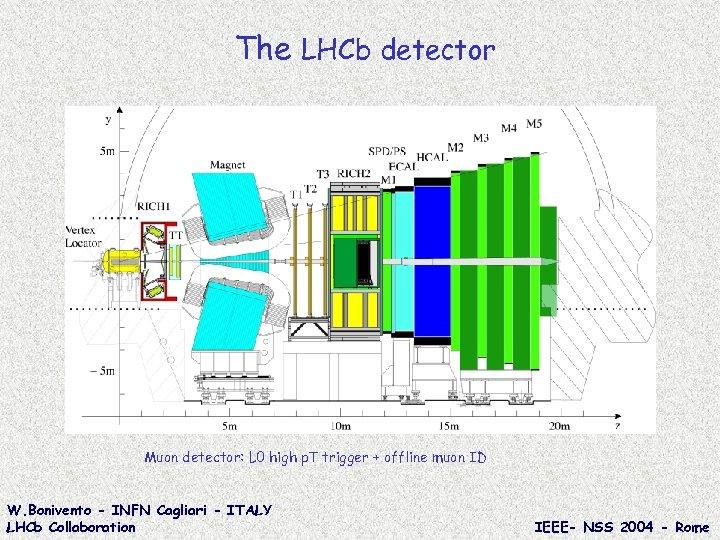 The LHCb detector Muon detector: L 0 high p. T trigger + offline muon