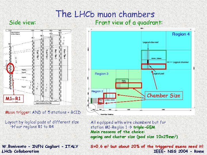 Side view: The LHCb muon chambers M 1 -R 1 Front view of a