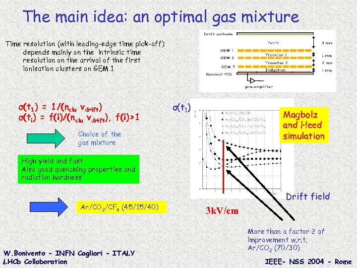 The main idea: an optimal gas mixture Time resolution (with leading-edge time pick-off) depends