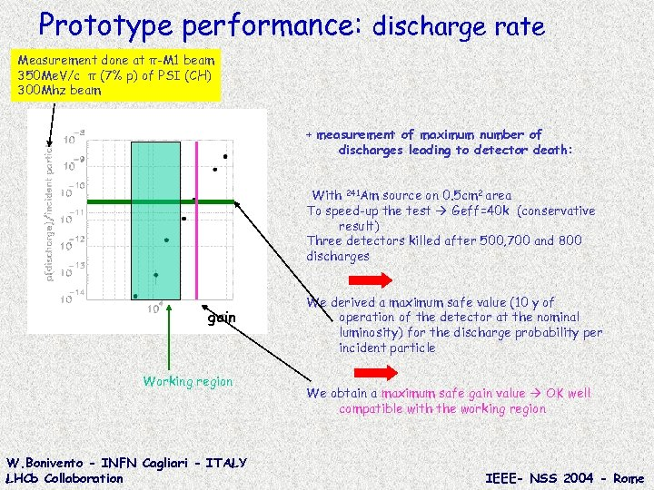 Prototype performance: discharge rate Measurement done at π-M 1 beam 350 Me. V/c π