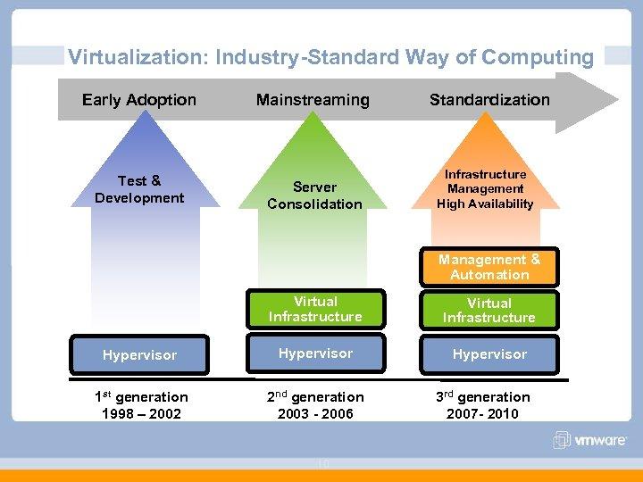 Virtualization: Industry-Standard Way of Computing Early Adoption Test & Development Mainstreaming Server Consolidation Standardization