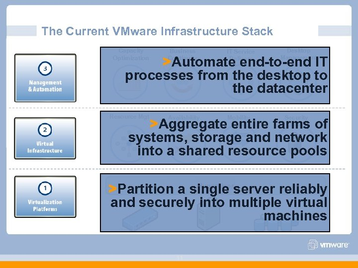 The Current VMware Infrastructure Stack Capacity Optimization Business Continuity IT Service Delivery Desktop Management