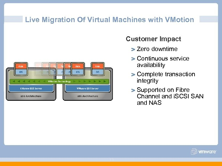 Live Migration Of Virtual Machines with VMotion Customer Impact Zero downtime Continuous service availability