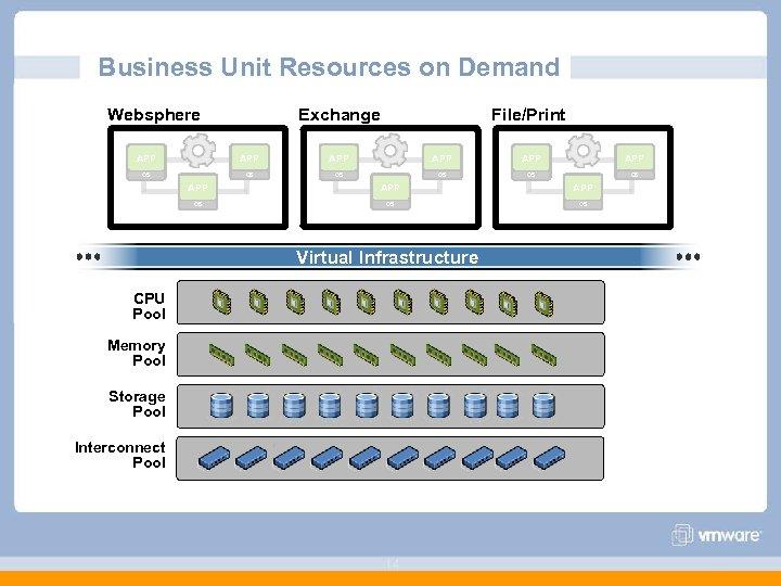 Business Unit Resources on Demand Websphere Exchange File/Print APP APP APP OS OS OS